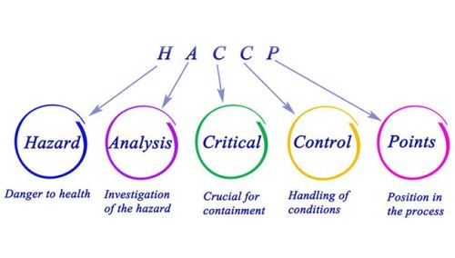 Food safety according to HACCP